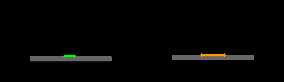 verschil in contactoppervlak bij harde en zachte band